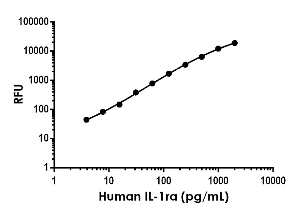 Example of human IL-1Ra standard curve in Sample Diluent NS
