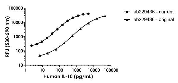 Human IL-10 Standard Curve Comparison