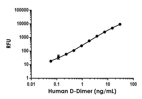 Example of human D-Dimer standard curve in Sample Diluent NS