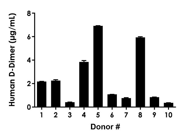 D-Dimer levels in individual healthy donors