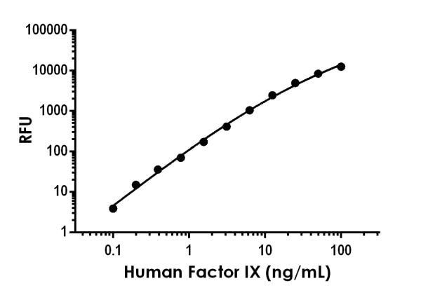 Example of human Factor IX standard curve in Sample Diluent NS