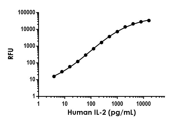 Example of human IL-2 (Interleukin-2) standard curve in Sample Diluent NS