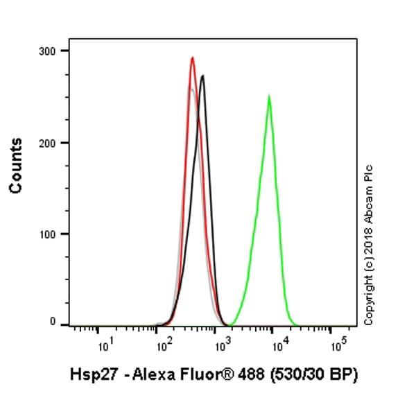 Flow Cytometry - Anti-Hsp27 antibody [EPR5477] - BSA and Azide free (ab229442)