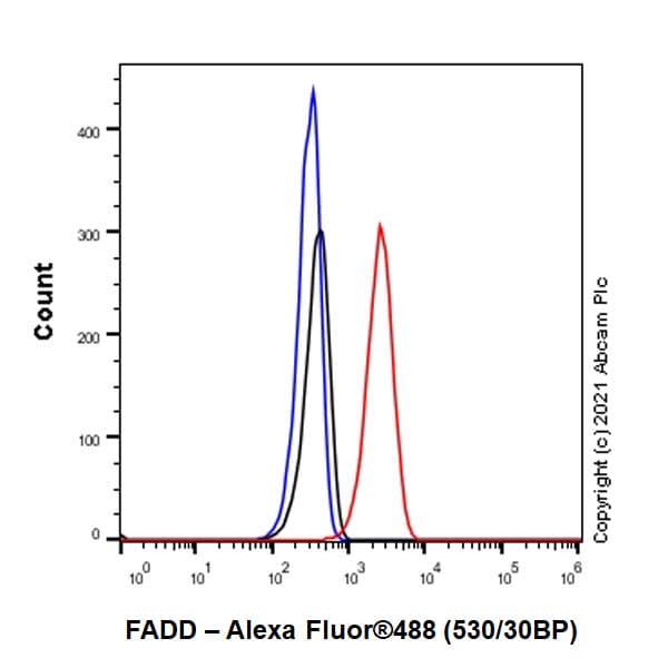 Flow Cytometry (Intracellular) - Anti-FADD antibody [EPR5030] - BSA and Azide free (ab229444)