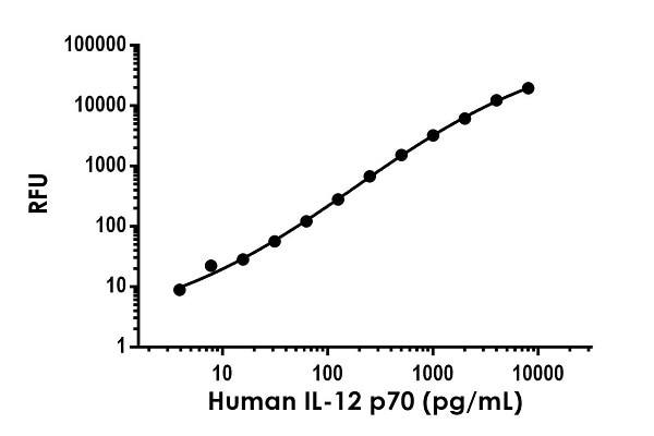 Example of human IL-12 p70 standard curve in Sample Diluent NS.