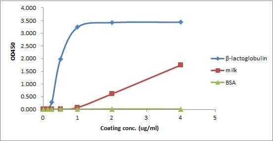 ELISA - Anti-LGB antibody (ab229780)