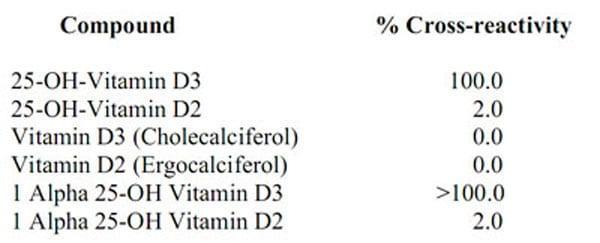 Competitive ELISA - Anti-Vitamin D3 antibody [EPPTX-R6-42-12] (ab229820)