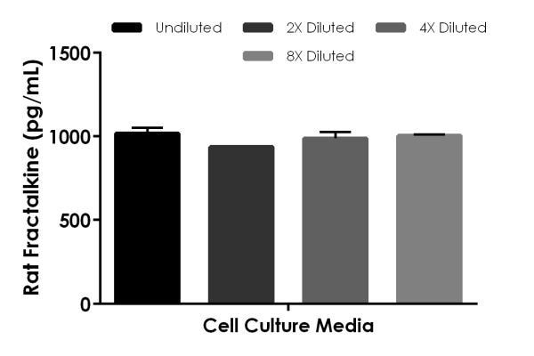 Interpolated concentrations of spike Fractalkine in rat cell culture media sample.