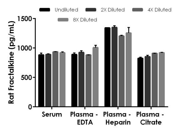 Interpolated concentrations of spike Fractalkine in rat serum, plasma (EDTA), plasma (heparin) and plasma (citrate) samples.