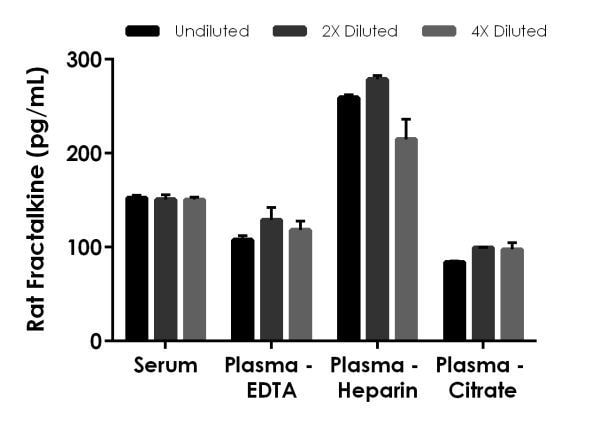 Interpolated concentrations of native Fractalkine in rat serum, plasma (EDTA), plasma (heparin) and plasma (citrate) samples.