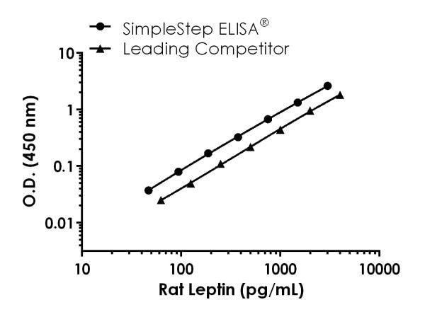 Rat Leptin Competitor standard curve comparison