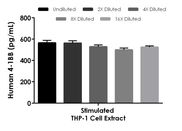Interpolated concentrations of native CD137 in human stimulated THP-1 cell extract.
