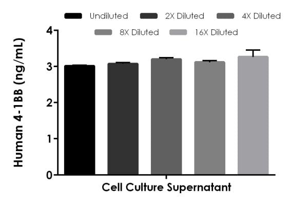 Interpolated concentrations of spiked CD137 in human cell culture supernatant sample.