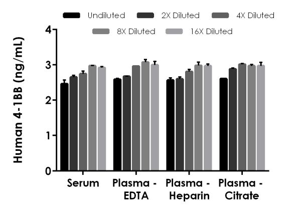 Interpolated concentrations of spiked CD137 in human serum and plasma samples.