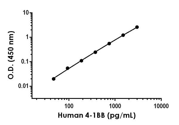 Example of human CD137 standard curve in 1X Cell Extraction Buffer PTR.