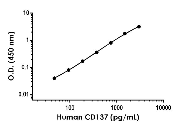 Example of human CD137 standard curve in Sample Diluent NS.