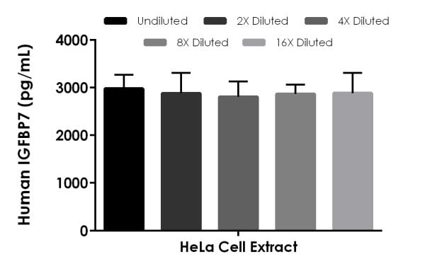 Interpolated concentrations of native IGFBP7 in HeLa cell extract based on a 20 µg/mL extract load.