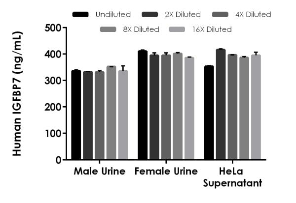 Interpolated concentrations of native IGFBP7 in human urine and cell culture supernatant samples.