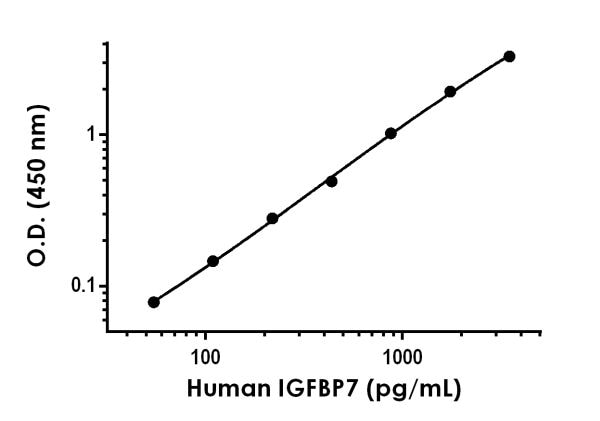 Example of human IGFBP7 standard curve in 1X Cell Extraction Buffer PTR