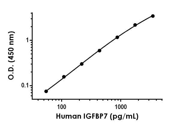 Example of human IGFBP7 standard curve in Sample Diluent NS.
