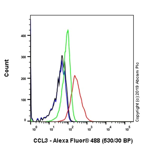 Flow Cytometry - Anti-Macrophage Inflammatory Protein 1 alpha / CCL3 antibody [EPR22529-19] (ab229900)