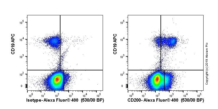 Flow Cytometry - Anti-CD200 / OX2 antibody [OX-104] (ab23552)