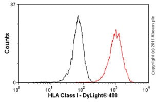 Flow Cytometry - Anti-HLA Class I antibody [W6/32] - Low endotoxin, Azide free (ab23755)
