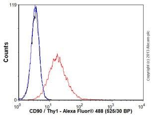 Flow Cytometry - Anti-CD90 / Thy1 antibody [AF-9] (ab23894)