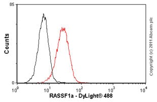 Flow Cytometry - Anti-RASSF1a antibody [3F3] (ab23950)