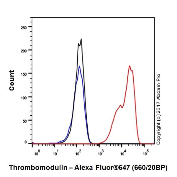Flow Cytometry - Anti-Thrombomodulin antibody [EPR18217-209] (ab230010)