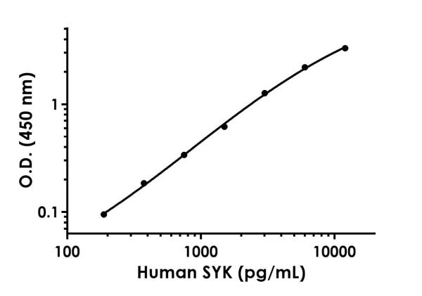 xample of Human SYK standard curve in 1X Cell Extraction Buffer PTR.