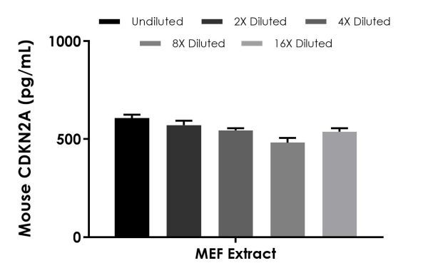 Interpolated concentrations of native CDKN2A in Mouse MEF extract based on a 20 µg/mL extract load.