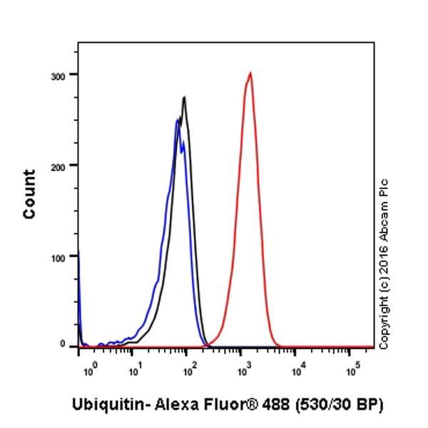 Flow Cytometry (Intracellular) - Anti-Ubiquitin antibody [EPR8830] - BSA and Azide free (ab230145)