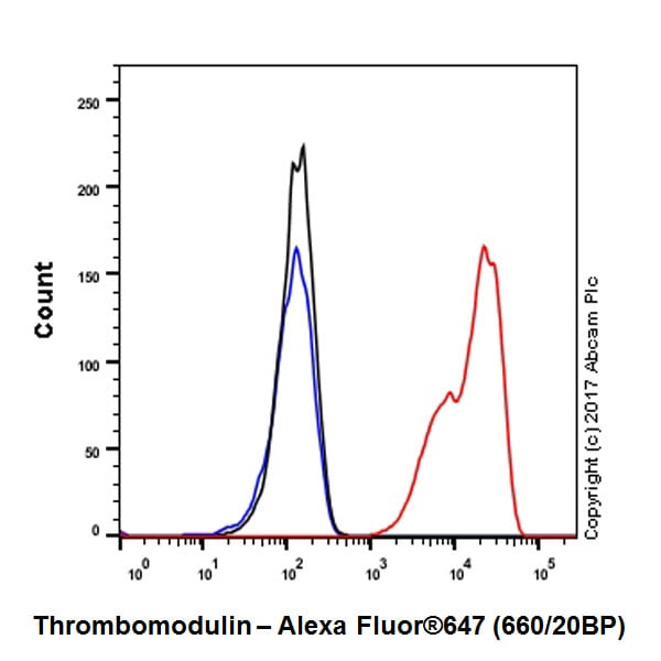 Flow Cytometry - Anti-Thrombomodulin antibody [EPR18217-209] - BSA and Azide free (ab230152)