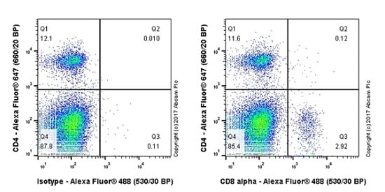 Flow Cytometry - Anti-CD8 alpha antibody [EPR21769] - BSA and Azide free (ab230156)