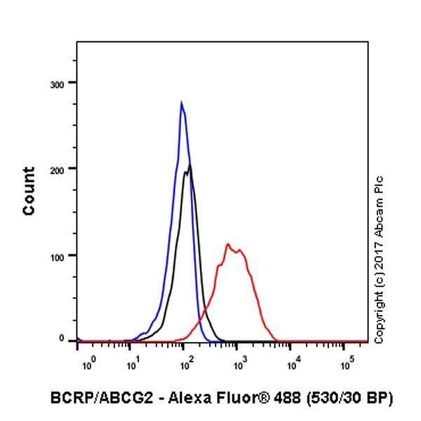 Flow Cytometry - Anti-BCRP/ABCG2 antibody [EPR21122] - BSA and Azide free (ab230160)