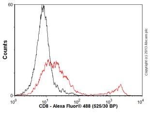 Flow Cytometry - Anti-CD8 antibody [YTS169.4] - BSA and Azide free (ab230292)