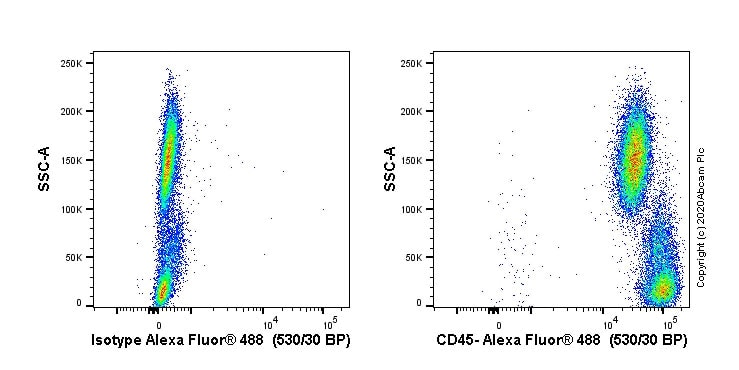 Flow Cytometry - Anti-CD45 antibody [F10-89-4] - BSA and Azide free (ab230296)