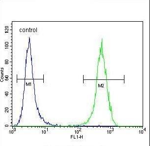Flow Cytometry - Anti-WFDC1/PS20 antibody (ab230326)