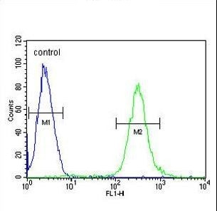 Flow Cytometry - Anti-MCAF2 antibody (ab230344)