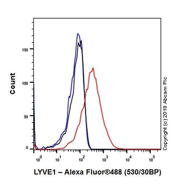 Flow Cytometry - Anti-LYVE1 antibody [EPR21771] - BSA and Azide free (ab230377)