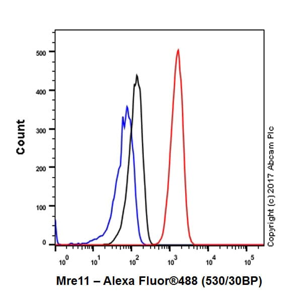 Flow Cytometry - Anti-Mre11 antibody [EPR21027] - BSA and Azide free (ab230381)
