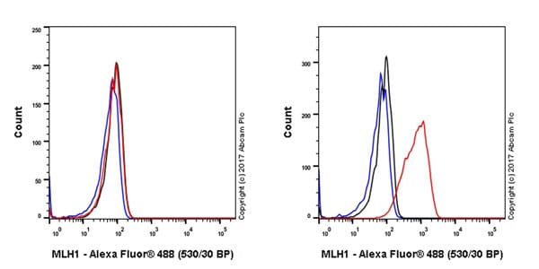 Flow Cytometry - Anti-MLH1 antibody [EPR20741] - BSA and Azide free (ab230383)