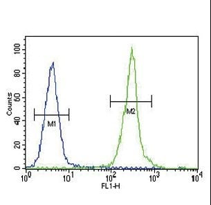Flow Cytometry - Anti-CLDN16/Claudin-16 antibody (ab230440)