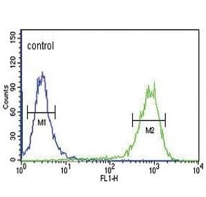 Flow Cytometry - Anti-MC3-R antibody (ab230451)
