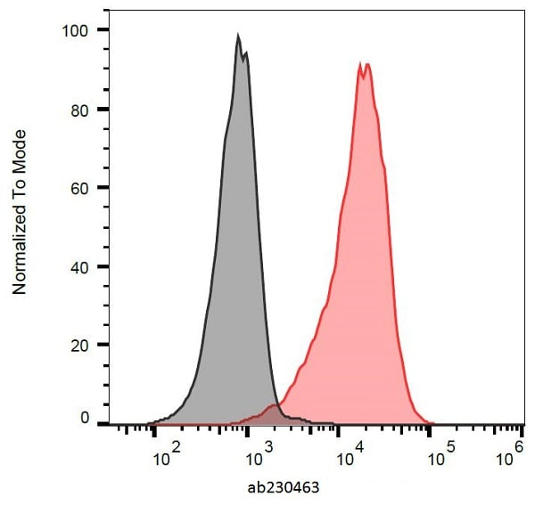 Flow Cytometry - Anti-CD165 antibody [SN2] (ab230463)