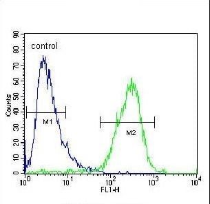 Flow Cytometry - Anti-MCPIP1 antibody (ab230502)