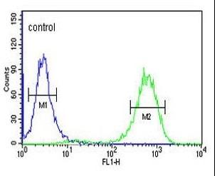 Flow Cytometry - Anti-CTC1 antibody (ab230538)
