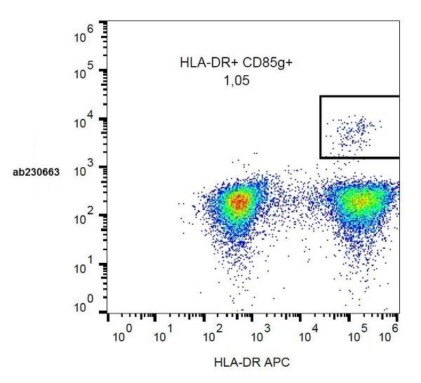 Flow Cytometry - Anti-ILT-7 antibody [17G10.2] (Phycoerythrin) (ab230663)