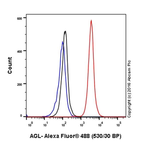 Flow Cytometry - Anti-AGL/Alpha-glucosidase antibody [EPR8880] - BSA and Azide free (ab230798)